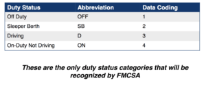 What are the record of duty status required by FMCSA?